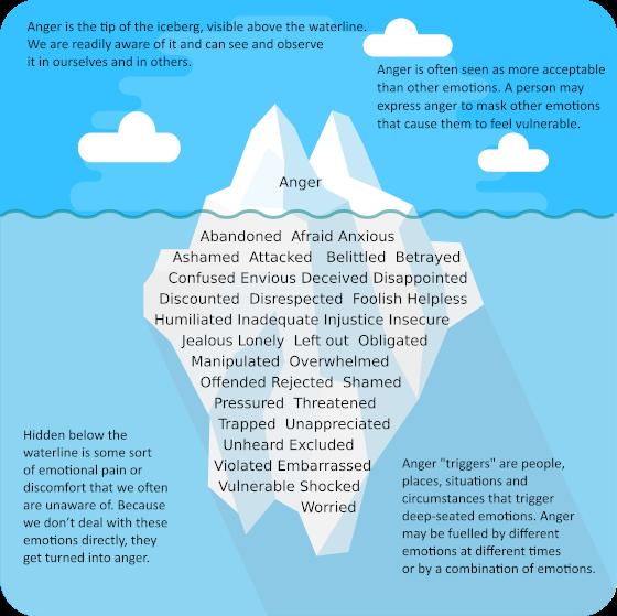 anger iceberg model