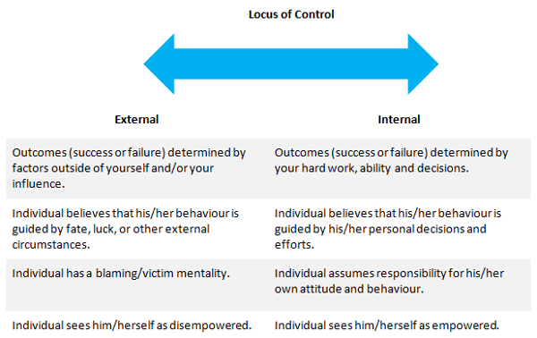 locus of control table1