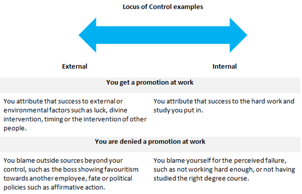 locus of control table2
